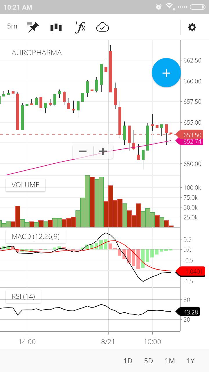 zerodha kite app chart